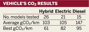 Table: Vehicles' CO2 results