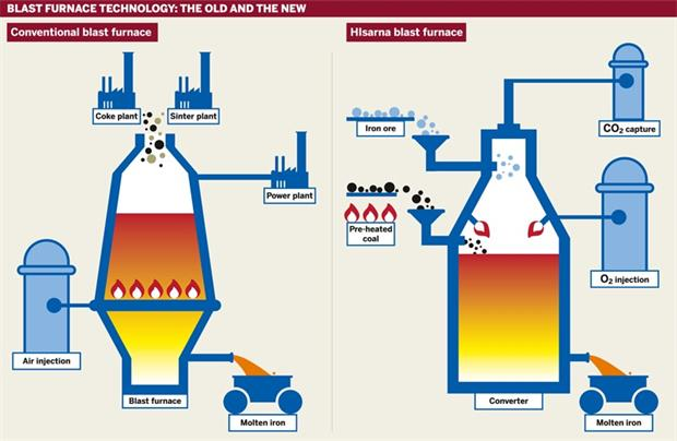 Figure: Blast furnace technology: the old and the new