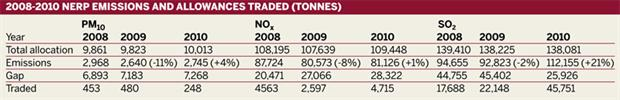 Table: 2008-2010 NERP EMISSIONS AND ALLOWANCES TRADED (Tonnes)