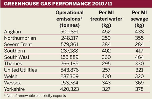 Table 3: Greenhouse gas performance 2010/2011