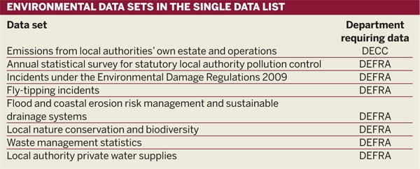 Table: Environmental data sets in the single data list