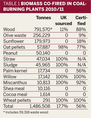 Table 1: Biomass co-fired in coal-burning plants 2010/11