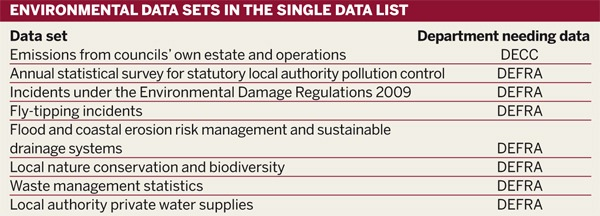 Environmental data sets in the single data list
