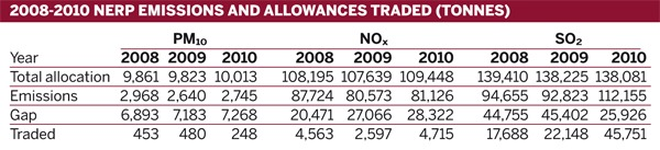 2008-2010 NERP emissions and allowances traded (tonnes)