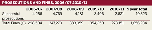 Prosecutions and fines, 2006/07-2010/11