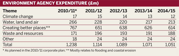 Table: Environment agency expenditure (£m)