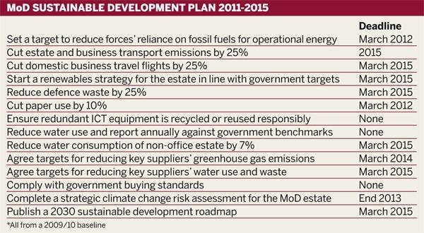 Table: MoD sustainable development plan 2011-2015