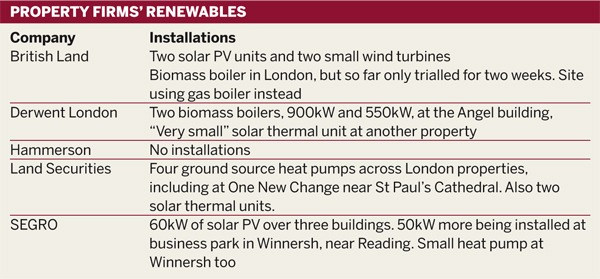 Table: Property firms' renewables