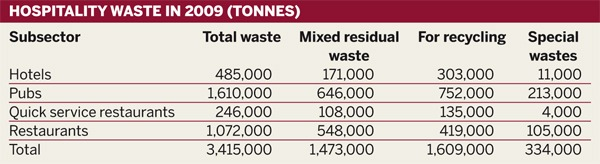 Table: Hospitality waste in 2009 (tonnes)