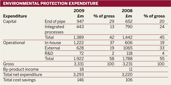 Table: Environmental protection expenditure