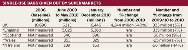 Table: Single-use carrier bags given out by supermarkets