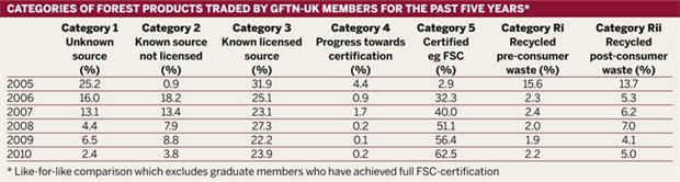 Table: Categories of forest products traded by GFTN-UK members for the past five years*