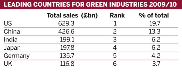 Leading countries for green industries 2009/10