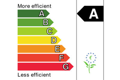 The EU energy efficiency scheme has the most widely recognised ecolabel