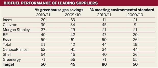 Biofuel performance of leading suppliers