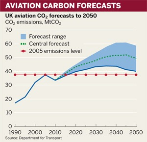 Figure: Aviation carbon forecasts
