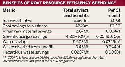 Benefits of government resource efficiency spending