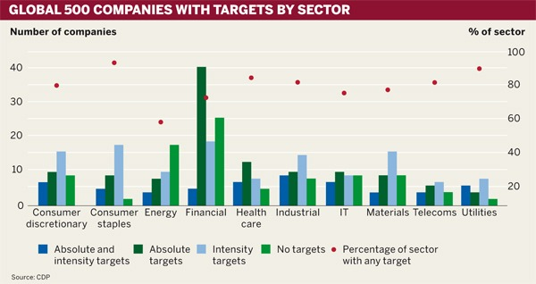 Figure: Global 500 companies with targets by sector