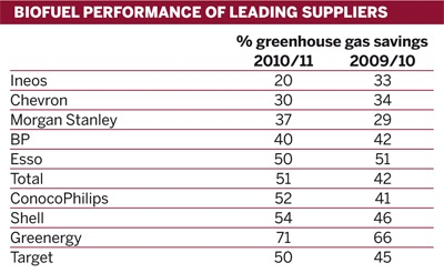 Table: Biofuel performance of leading suppliers