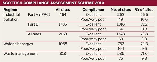 Scottish Compliance Assessment Scheme 2010