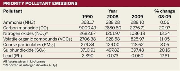 Priority pollutant emissions