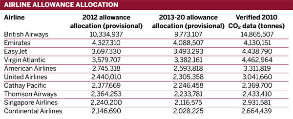 Table: Airline allowance allocation