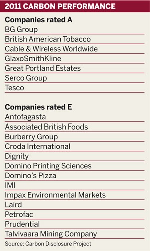 Table: Companies' 2011 carbon performance