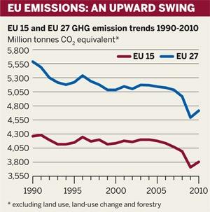 Figure: EU emissions: an upward swing