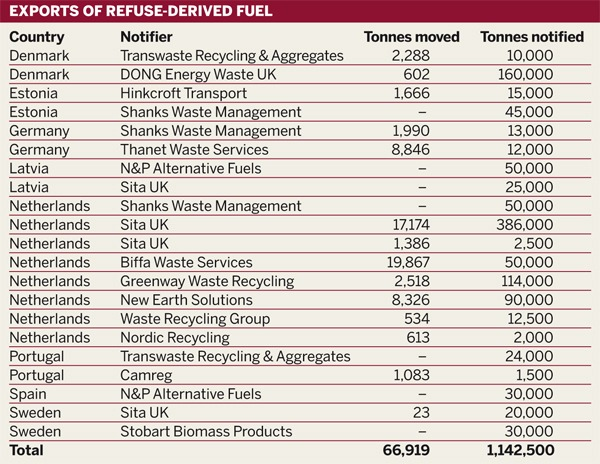 Table: Exports of refuse-derived fuel