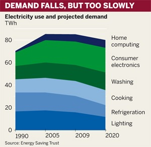 Figure: Electricity demand falls, but too slowly