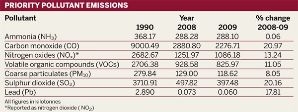 Table: Priority pollutant emissions