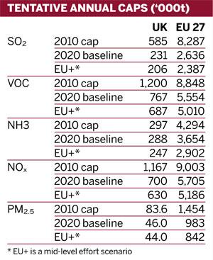 Table: Tentative annual caps ('000t)
