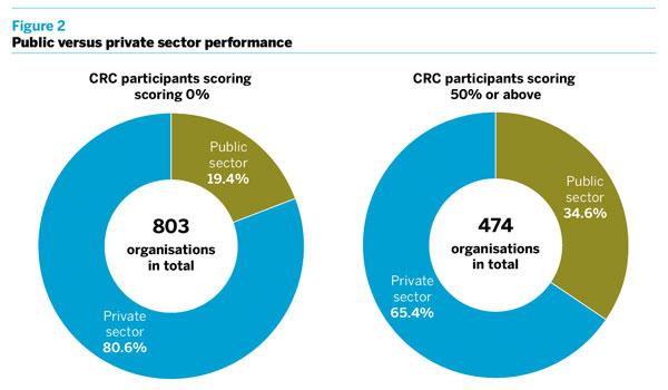 Figure 2: Public versus private sector performance