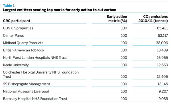 Table 1: Largest emitters scoring top marks for early action to cut carbon
