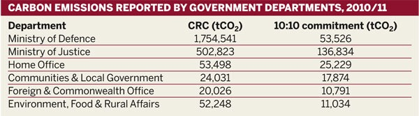 Table: Carbon emissions reported by government departments, 2010/11