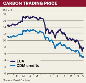 Figure: Carbon trading price