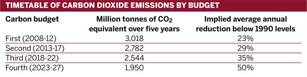 Timetable of carbon dioxide emissions by budget