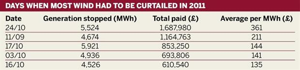 Days when most wind had to be curtailed in 2011