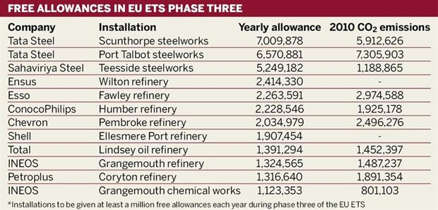 Table: Free allocations in the EU ETS for phase three