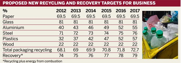 Proposed new recycling and recovery targets for business