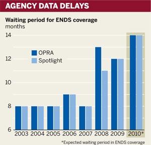 Figure: Agency data delays