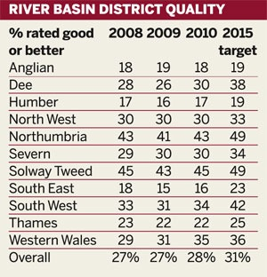 River basin district quality