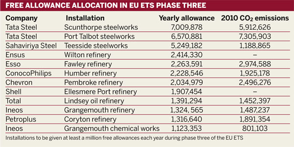 Table: Free allowance allocation in phase three of the EU ETS