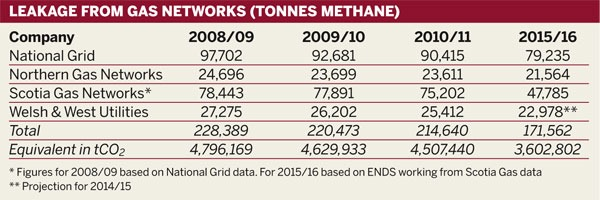 Table: Leakage from gas networks (tonnes methane)