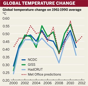 Figure: Global temperature change