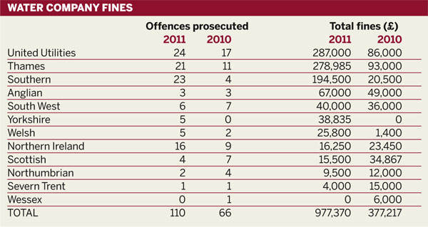 Table: Water company fines 2010-11