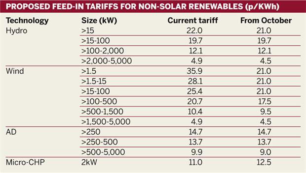 Table: Feed-in tariffs for non-solar renewables