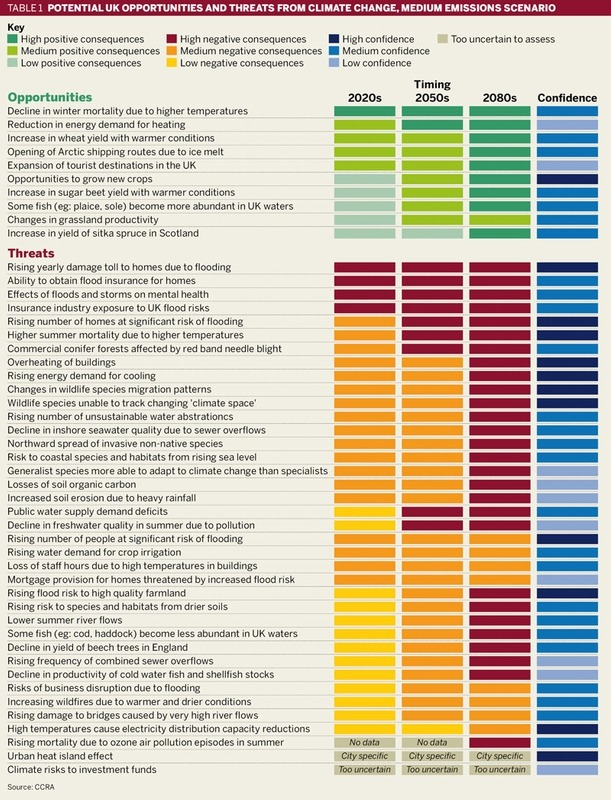 Table 1: Potential UK opportunities and threats from climage change, medium emissions scenario