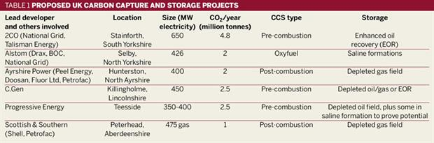 Table 1: Proposed UK carbon capture and storage projects