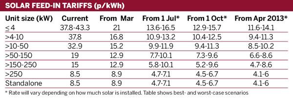 Solar feed-in tariffs